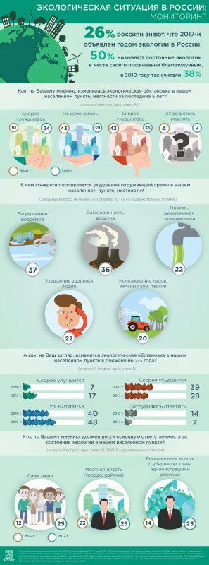 Итоги опроса россиян