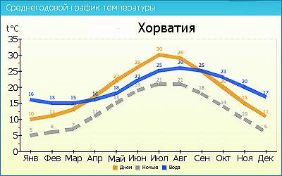 График температуры в Хорватии по месяцам