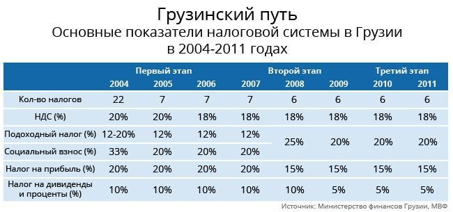 Реформа налоговой системы