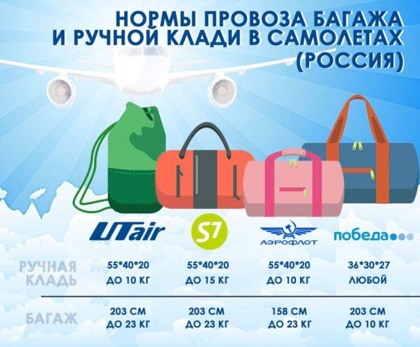 Правила провоза вещей российскими авиалиниями