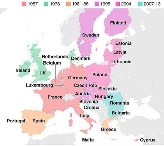 История развития ЕС