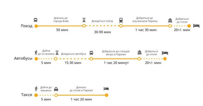 Как добраться из аэропорта Бове