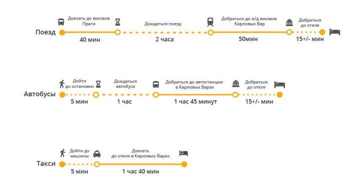 Как добраться из Праги