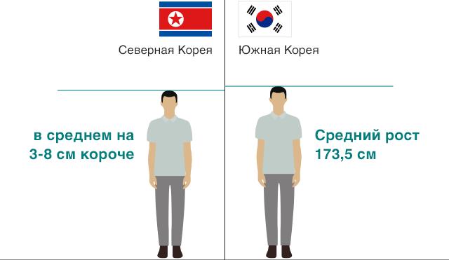 Сравнение среднего роста в Северной и Южной Корее