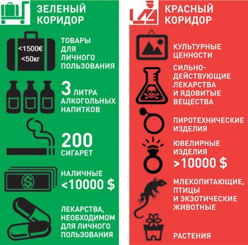 Что можно провозить без декларации (зеленый коридор), что нужно декларировать (красный коридор)