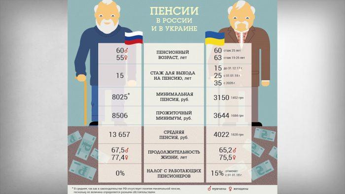 Пенсии в России и на Украине