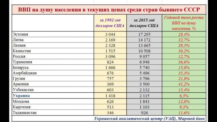 ВВП в странах бывшего СССР