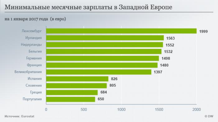 Минимальные заработные платы в Западной Европе