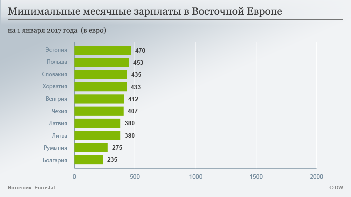 Минимальные заработные платы в Восточной Европе