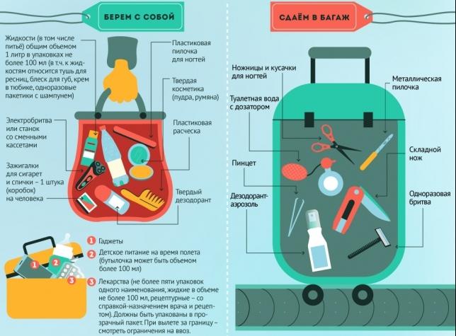 Что сложить в ручную кладь, что сдать в багаж