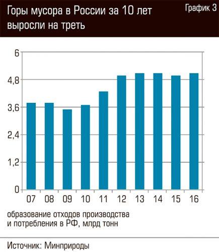 График отходов на территории России