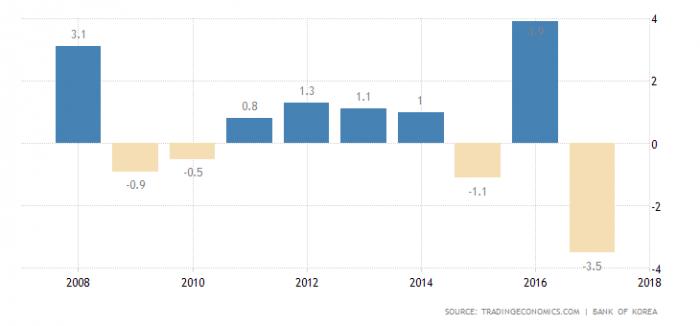 ВВП Северной Кореи