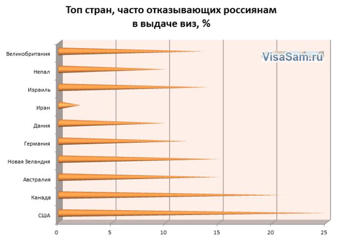 Страны, часто отказывающие в визе