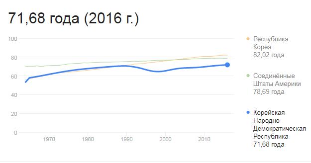 Продолжительность жизни в КНДР