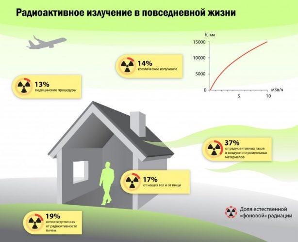 Источники радиоактивного излучения