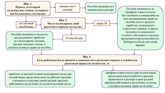 Схема расчета пособий