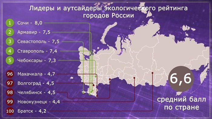 Новокузнецк - в конце экологического рейтинг