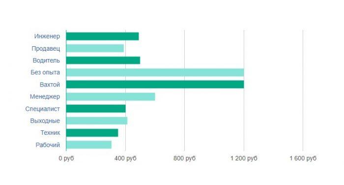 Средний уровень зарплат наиболее востребованных профессий в Беларуси в 2018 г.