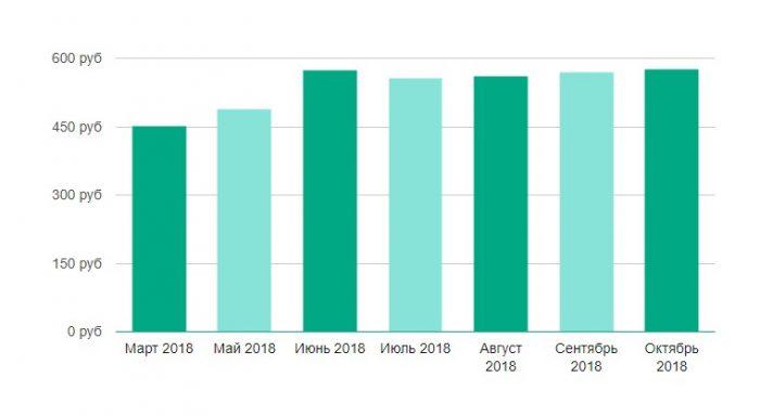 Уровень средней заработной платы в Беларуси за последние 12 месяцев