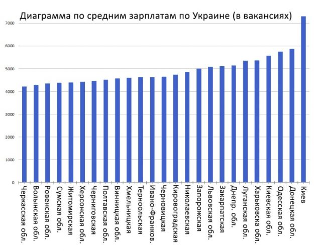 Средняя заработная плата по Украине
