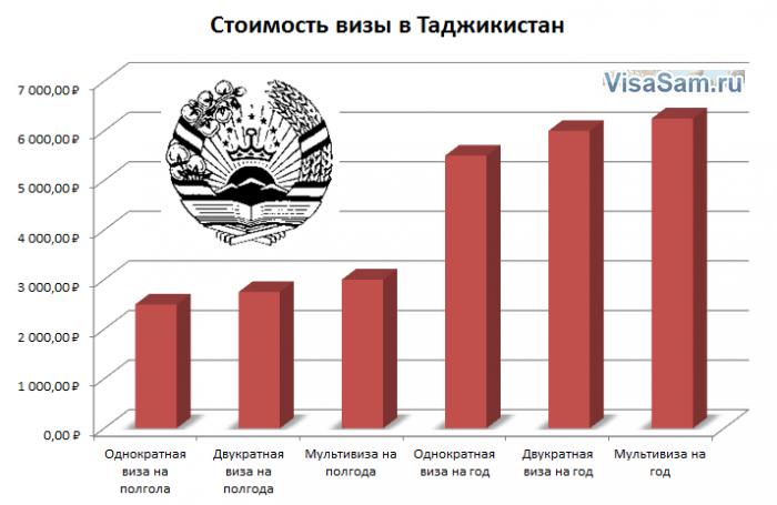 Стоимость визы в Таджикистан