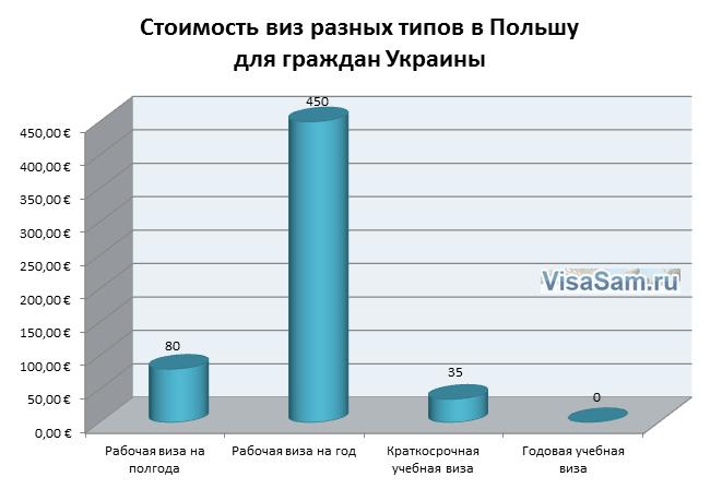 Стоимость визу в Польшу