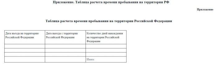 Таблица, в которой рассчитано время и периоды пребывания в РФ