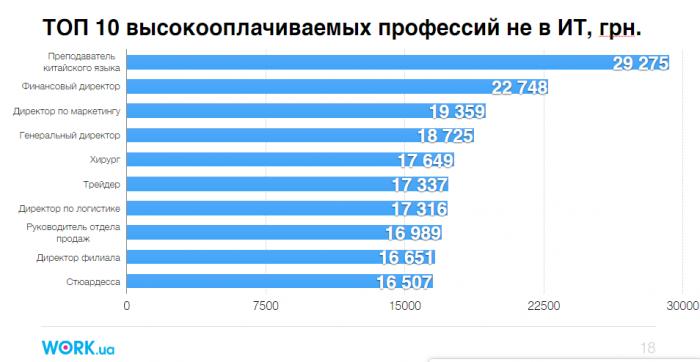 Топ-10 самых высокооплачиваемых профессий