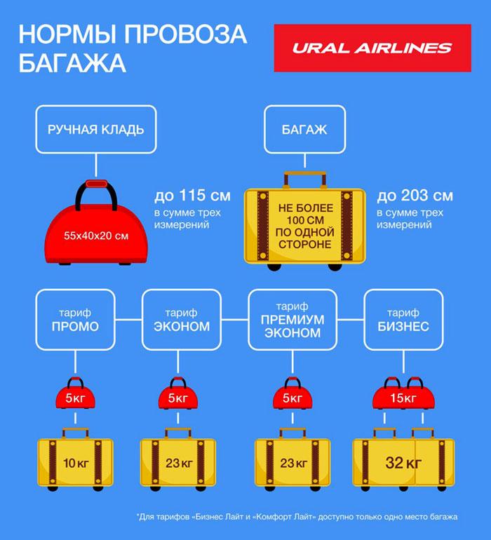 Нормы провоза в Уральских авиалиниях