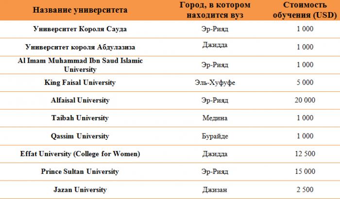 Стоимость обучения в Саудовской Аравии