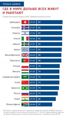 Возраст выхода на пенсию в разных странах мира