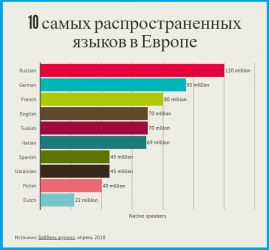Топ-10 самых распространенных языков Европы