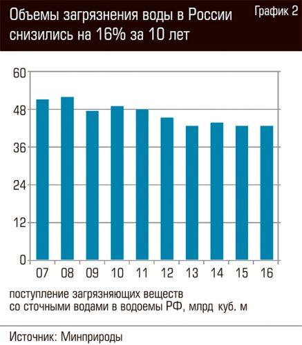 График загрязнения воды на территории России