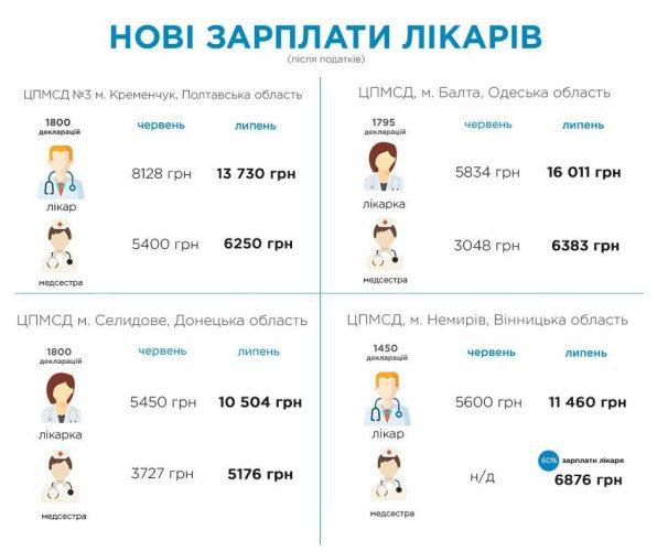 Средние зарплаты врачей на Украине