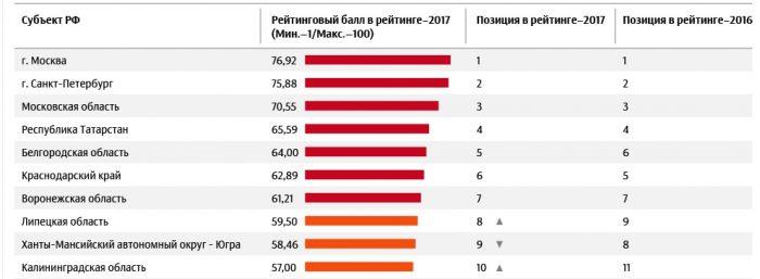 Рейтинг российских регионов по качеству жизни