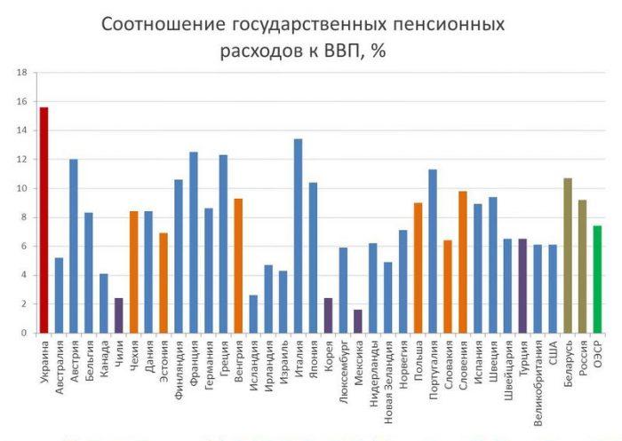 Государственные пенсионные расходы в разных странах