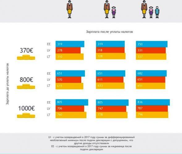 Зарплата после уплаты налогов в Литве