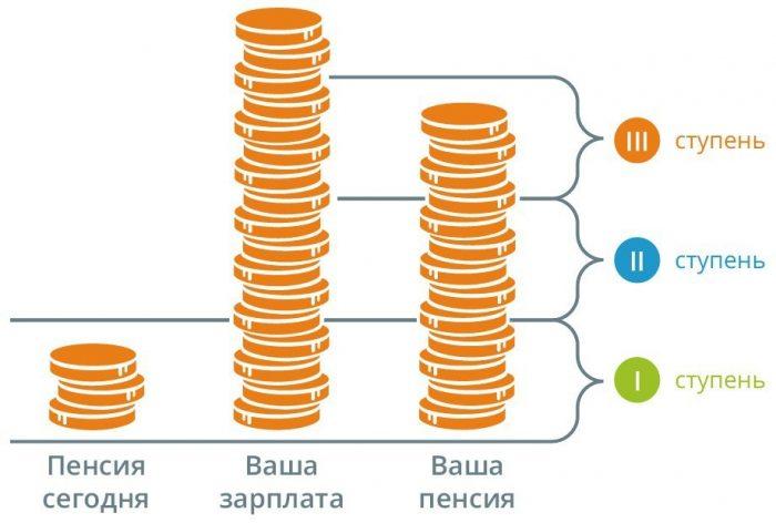 Пенсионная система в Эстонии