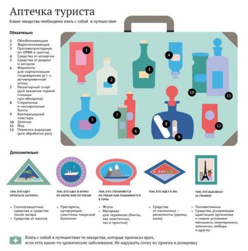 Аптечка для туристических поездок