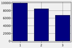 Средние заработные платы врача в Израиле в зависимости от опыта
