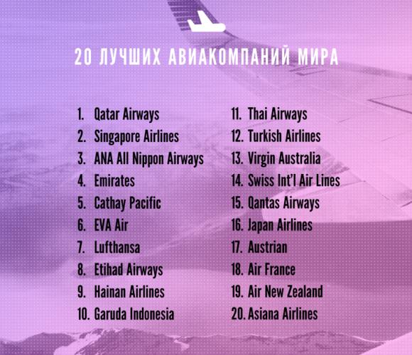 Лучшие авиакомпании