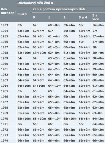 Расчет пенсионного возраста в Чехии в зависимости от года рождения