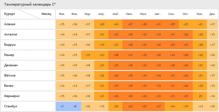 Температура воздуха на курортах Турции