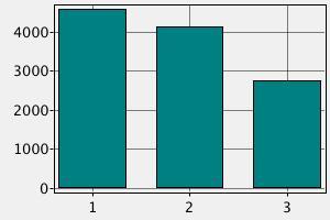 Средние заработные платы инженеров в Германии