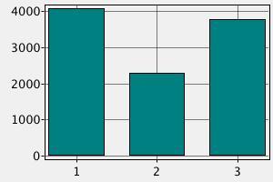 Сравнение зарплаты медсестры, фельдшера и терапевта в Финляндии