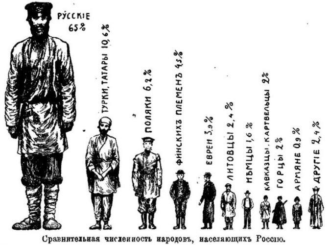 Численность народов населяющих Российскую Империю
