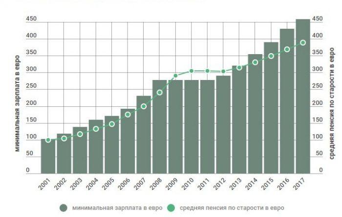 Средняя пенсия по старости и минимальная заработная плата в Эстонии