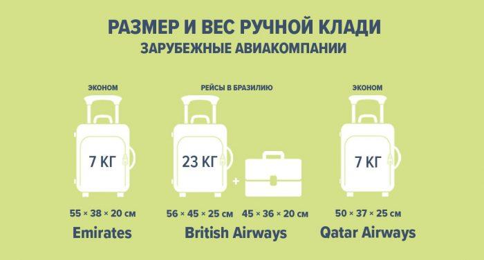 Габариты ручной клади в зарубежных авиакомпаниях