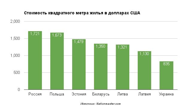 Стоимость квадратного метра жилья в разных странах