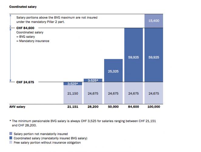 Cкоординированная (пенсионная) заработная плата в Швейцарии